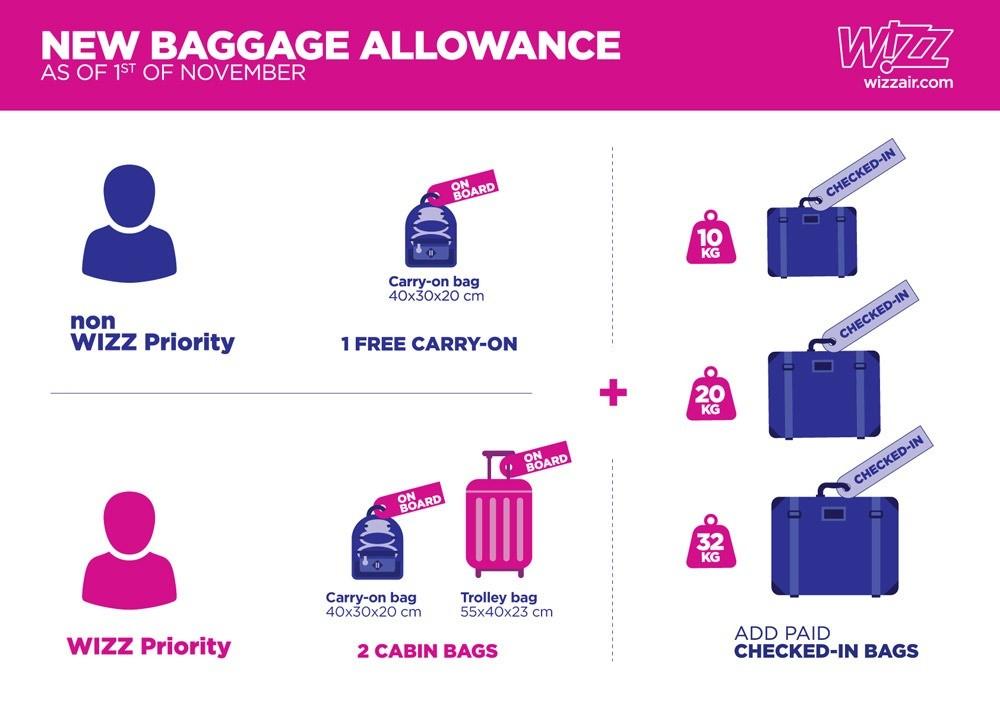 Wizz Air с 1 ноября 2018 г. изменит политику провоза ручной клади