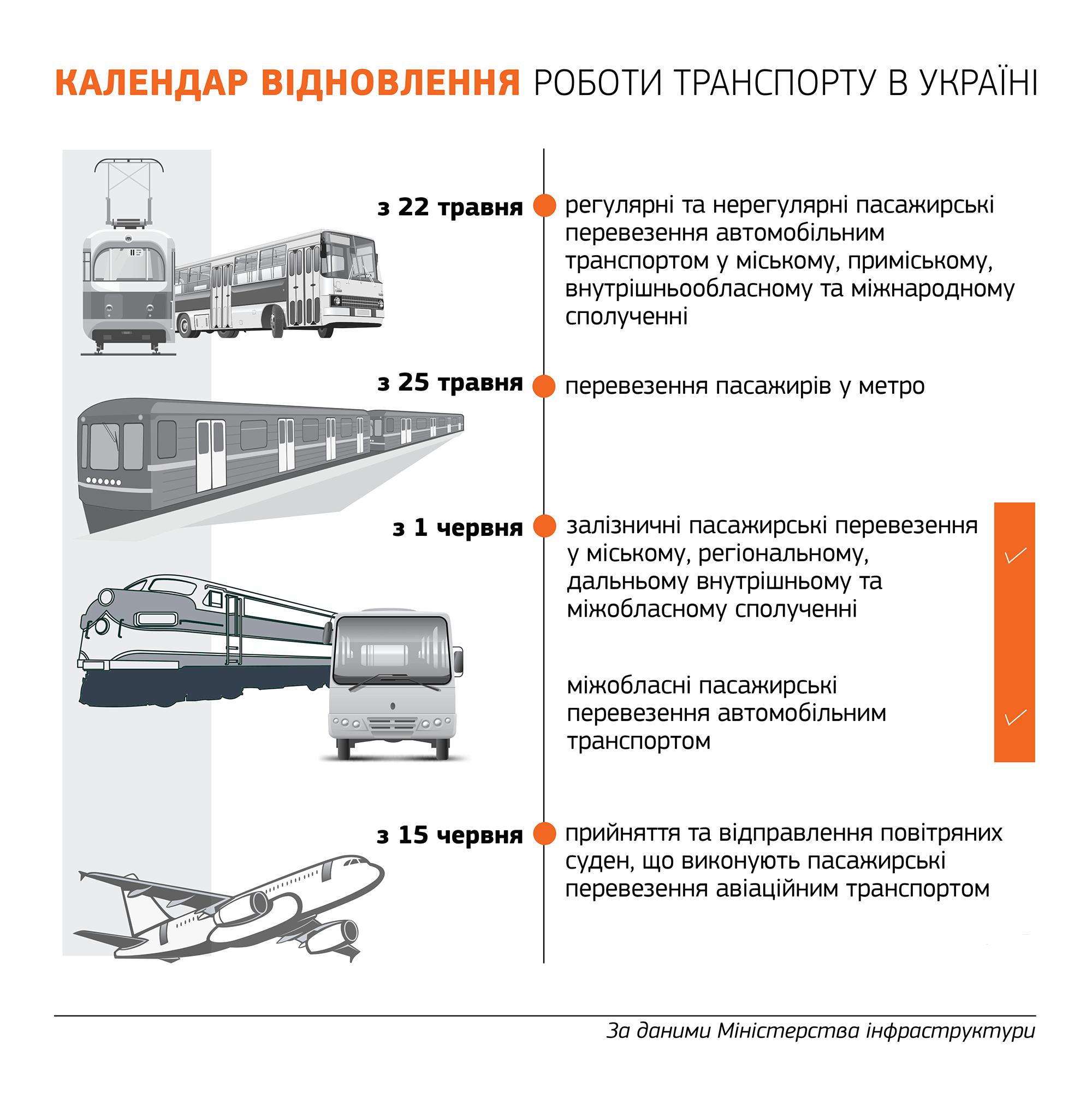 У Мінінфраструктури назвали дати відновлення транспортного сполучення в України
